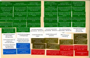 Exercice de simulation de priorisation des activités pharmaceutiques
