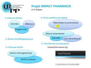 Les cinq étapes du projet IMPACT PHARMACIE