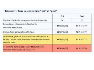 Conformité aux règles d'utilisation des anti-infectieux pré/post diffusion d'un feuillet