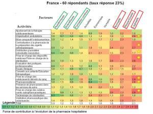 Facteurs déterminants de la pharmacie hospitalière - répondants français