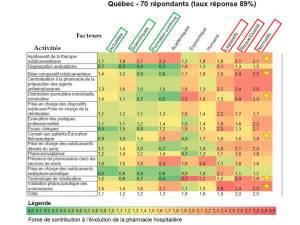 Facteurs déterminants de la pharmacie hospitalière - répondants québécois