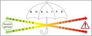 En augmentant la sécurité d'un processus, on contribue généralement à la diminution des risques. La qualité est un concept parapluie qui permet de décrire l'ensemble des attributs d'un processus.
