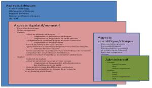 Textes importants en recherche clinique
