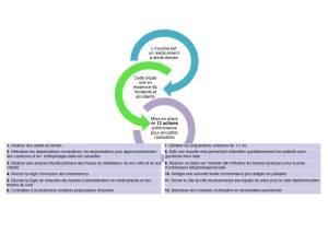 Mesures correctrices identifiées pour l'utilisation sécuritaire de l'insuline en établissement de santé