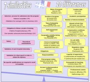 Différences et similitudes entre le diplôme en pharmacie hospitalière : l'internat en France et la résidence au Québec