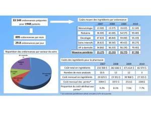 Charge de travail et les coûts associés à la nutrition parentérale dans notre centre