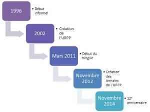 Chronologie de l'URPP