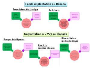 Délais entre la publication de données probantes et l'implantation de la technologie au Canada.
